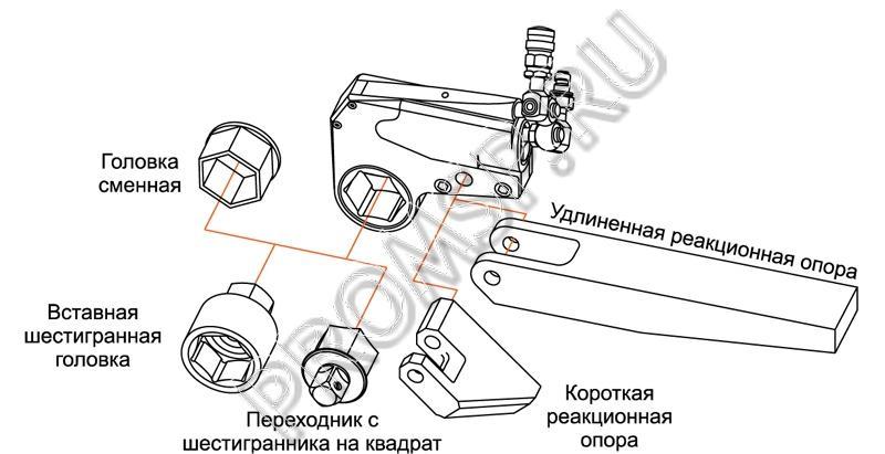 Гидравлические кассетные гайковёрты Гидраторк